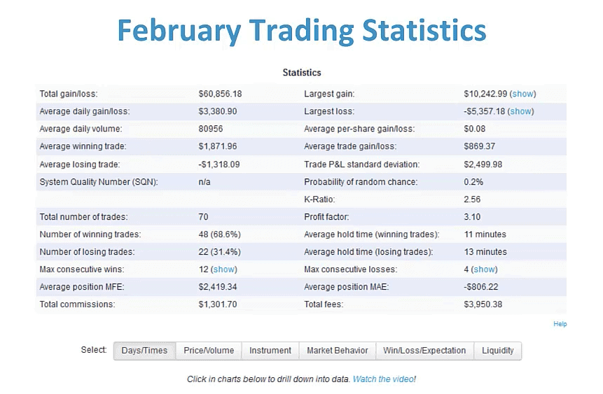 Trading Stats