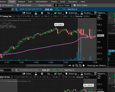 Thinkorswim Review – How Does This Trading Platform Stack Up?