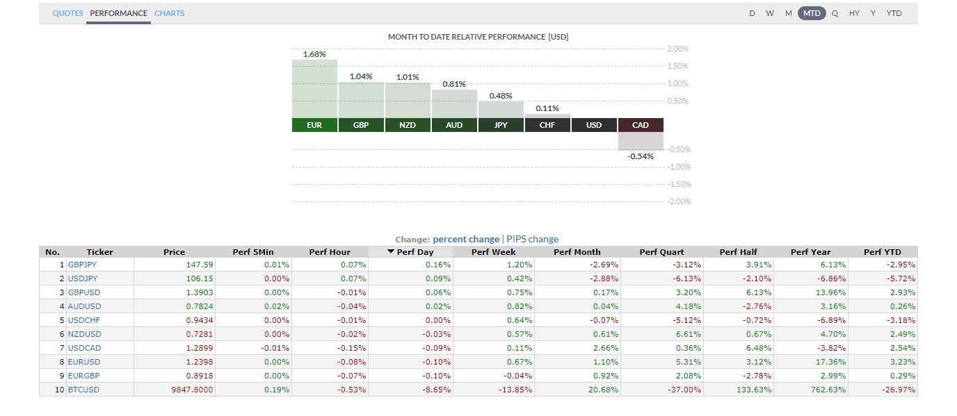 Forex Performance