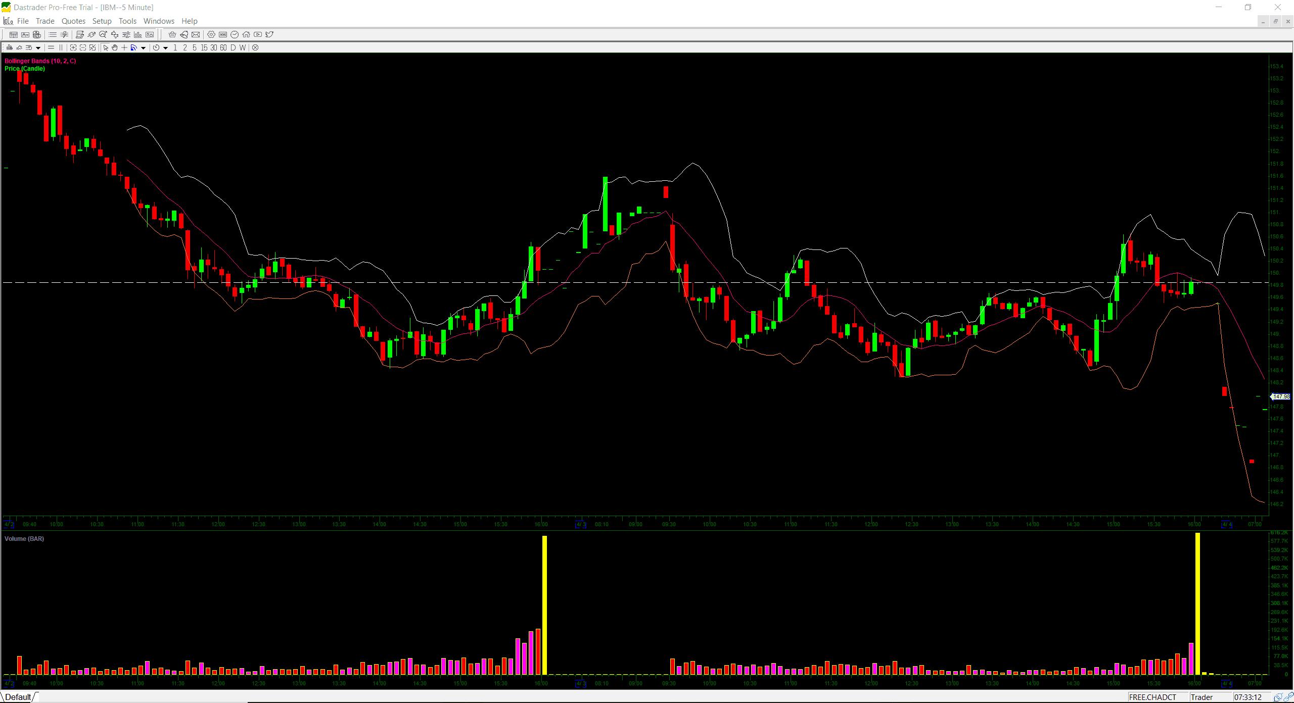 Choice Trade Chart DAS