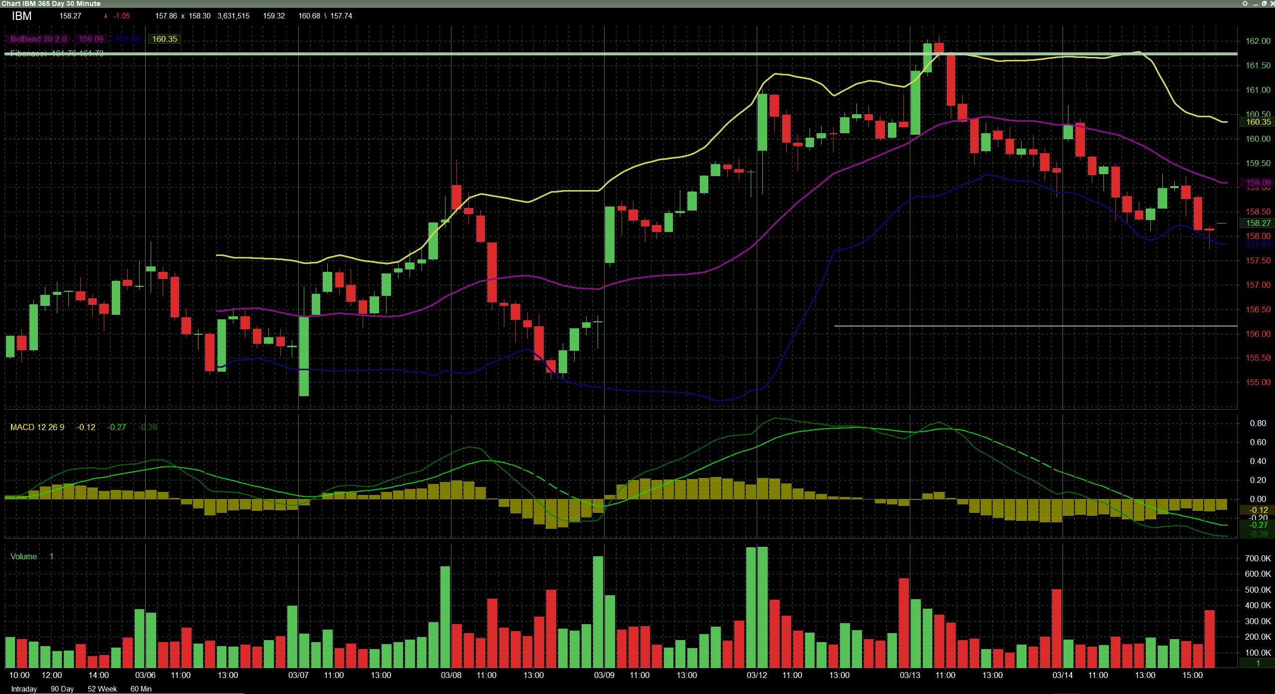 Lightspeed Charting