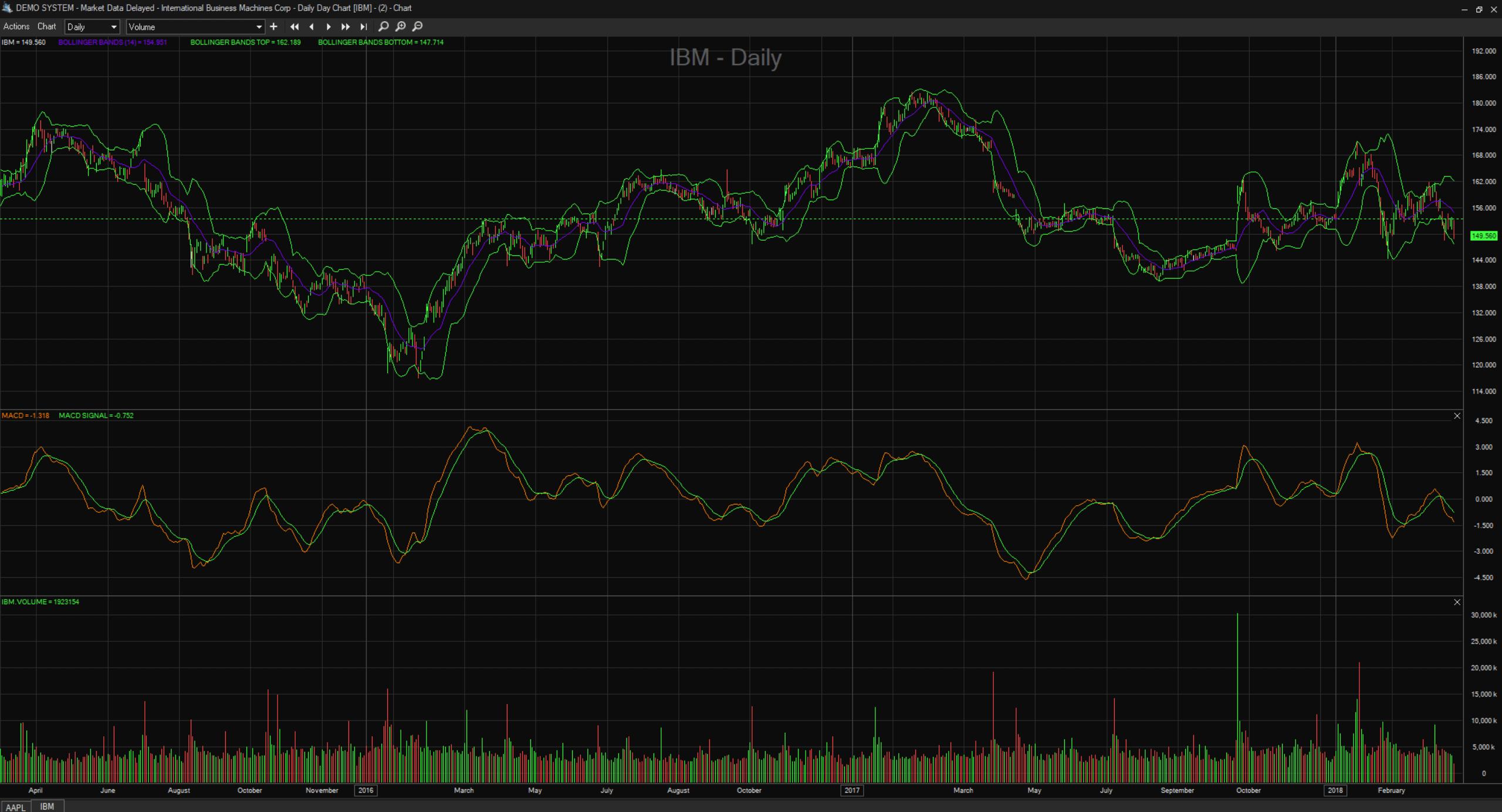 Sterling Trader Pro Chart