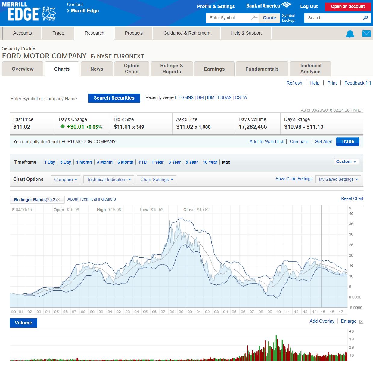 Merrill Edge Chart