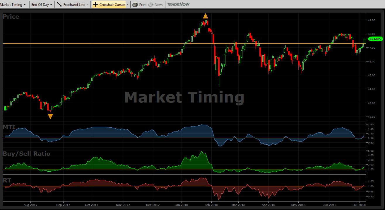 vectorvest-market-timing-graph