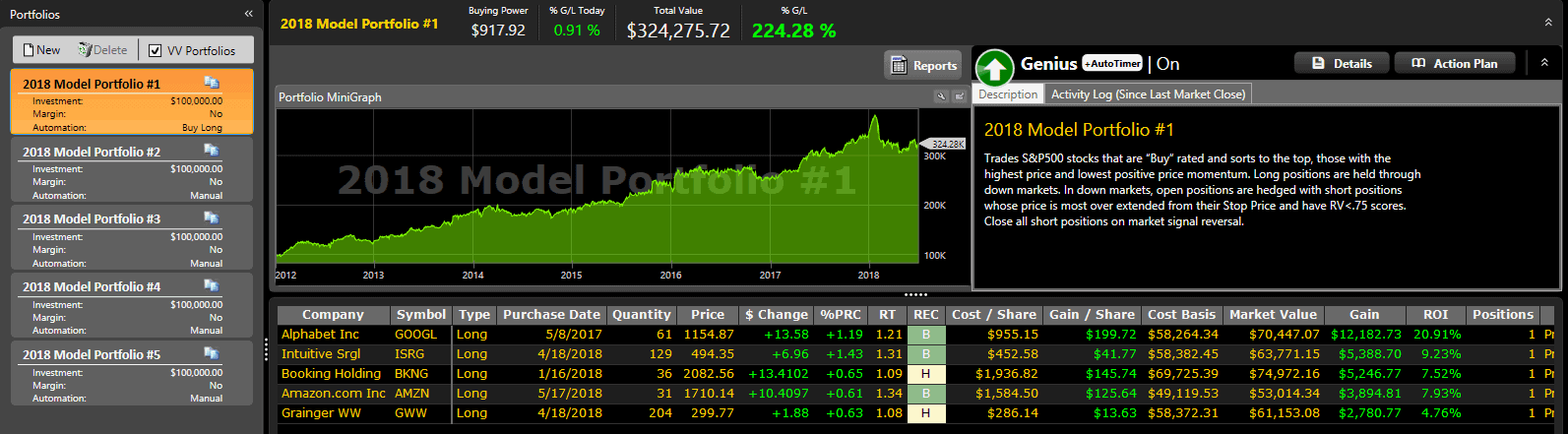vectorvest-model-portfolio