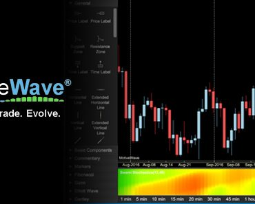 MotiveWave Review – Is This the Platform for You?