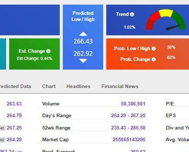 Tradespoon Review – Do Predictive Analytics Work?
