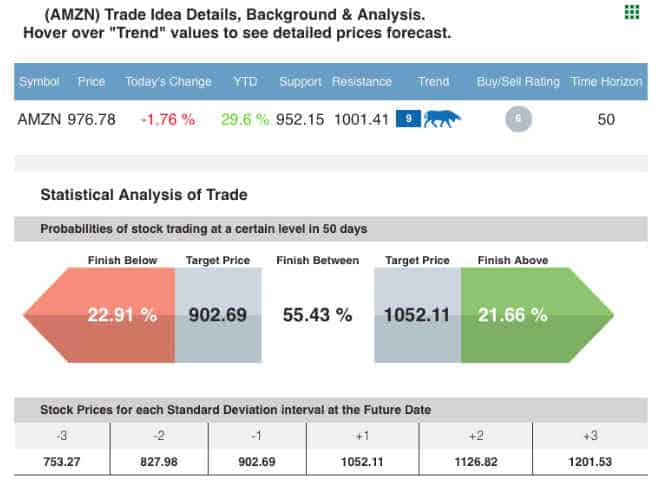 Tradespoon Probability Calculator