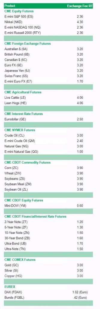 Topstep Trader Exchange Fees