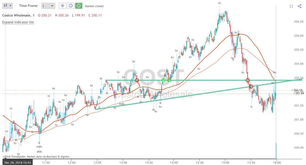 TrendSpider Pattern Highlights