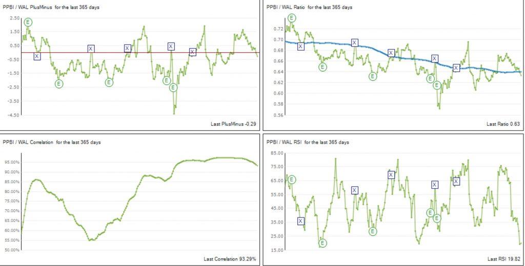 PairTradeFinder Charts