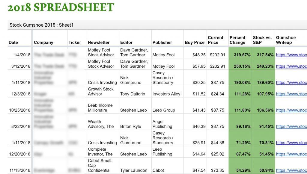 Stock Gumshoe Stock Pick Tracker