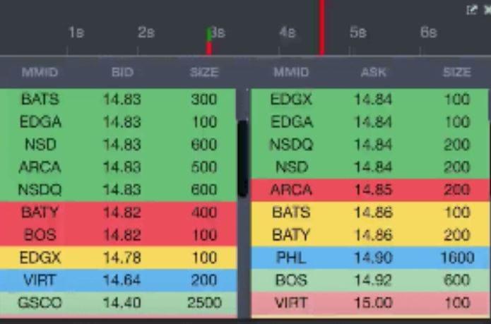 StockstoTrade Level 2 Data