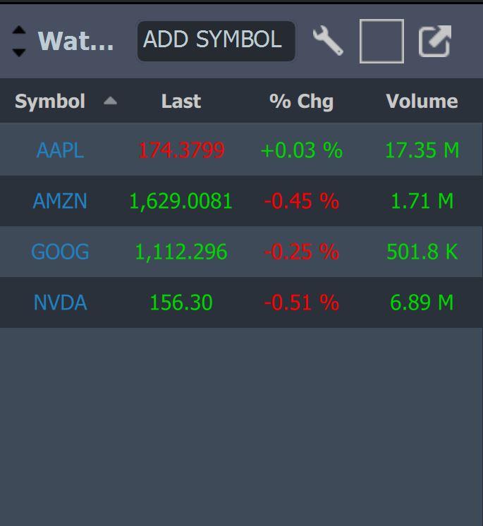 StockstoTrade Watchlists