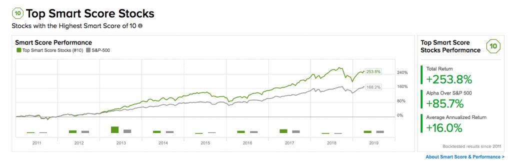 Tipranks SmartScore Stocks