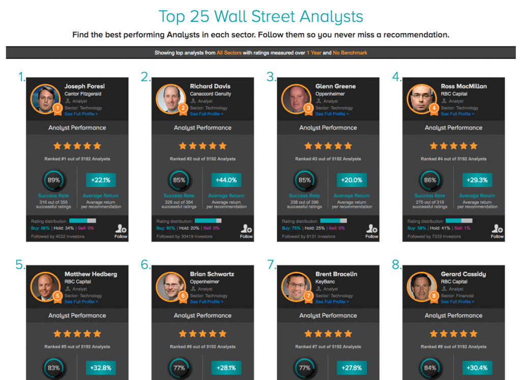 Tipranks Top 25 Analysts