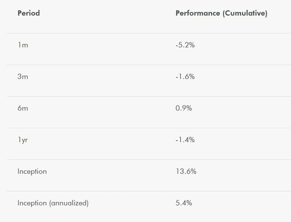 Wealthsimple Performance