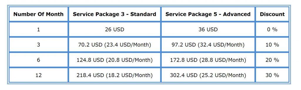 Sierra Chart Pricing