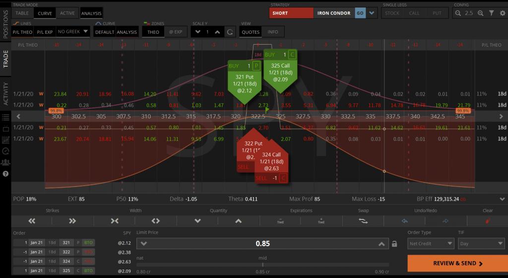 TastyWorks Curve Analysis Iron Condor