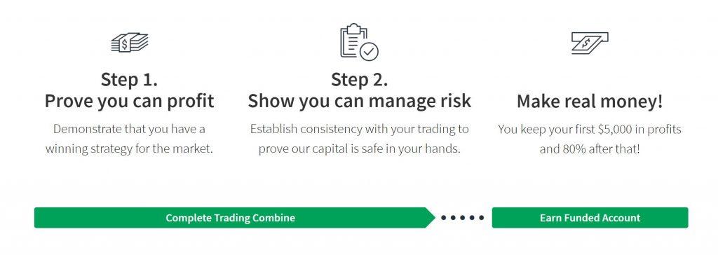 TopstepFX Trading Combine