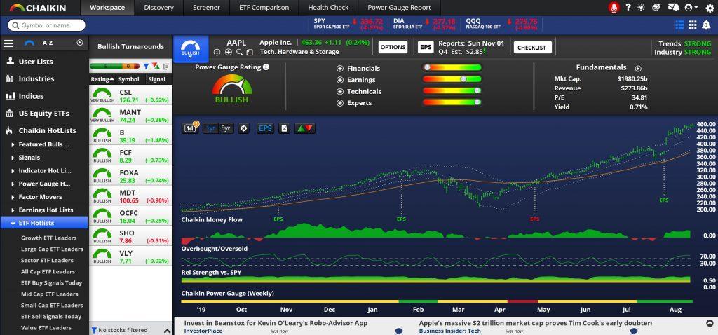 Chaikin Analytics - Workspace