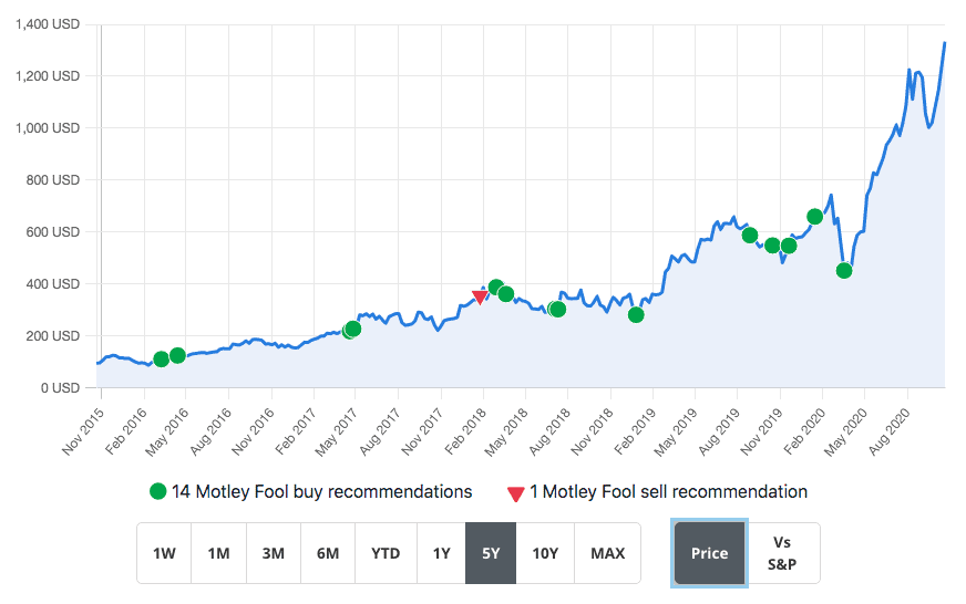 Rule Breakers Stock Pick