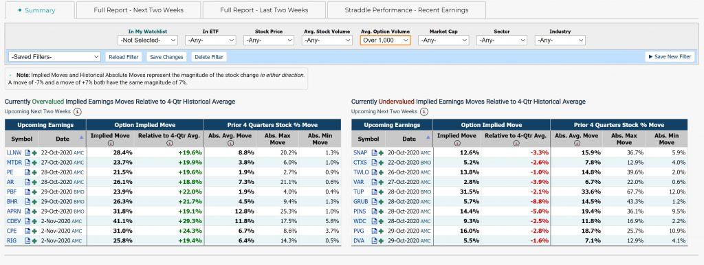 Market Chameleon Earnings Implied Move Analysis