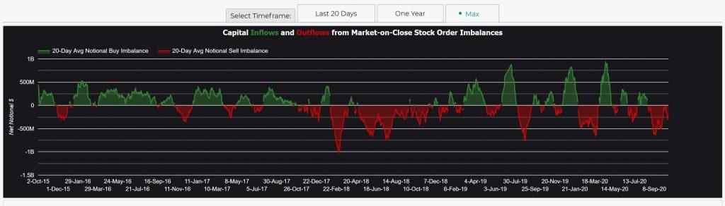 Market Chameleon Market Order Imbalance