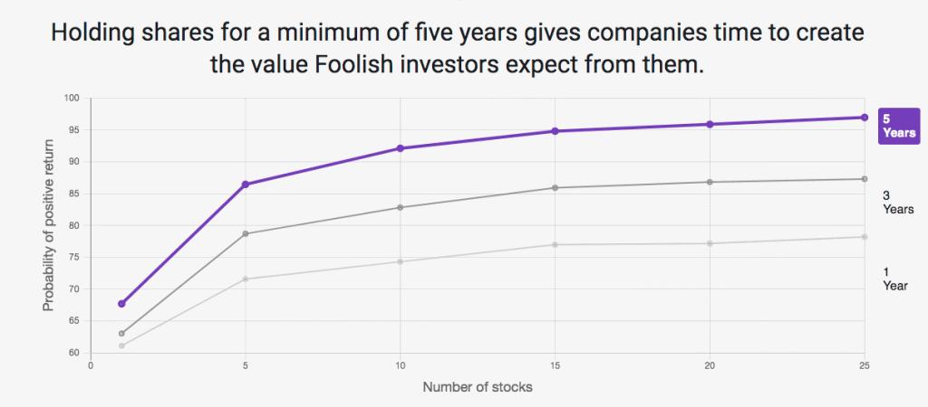 Motley Fool Investing Principle 1