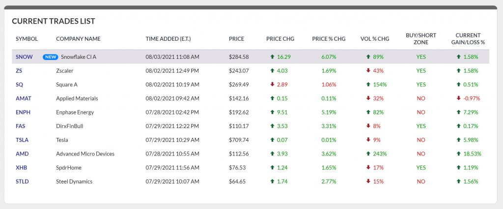 IBD Swing Trader Current Trades List