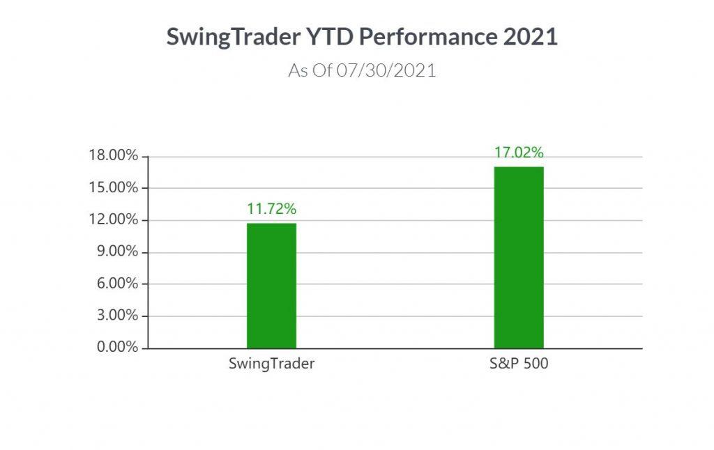 IBD Swing Trader Performance