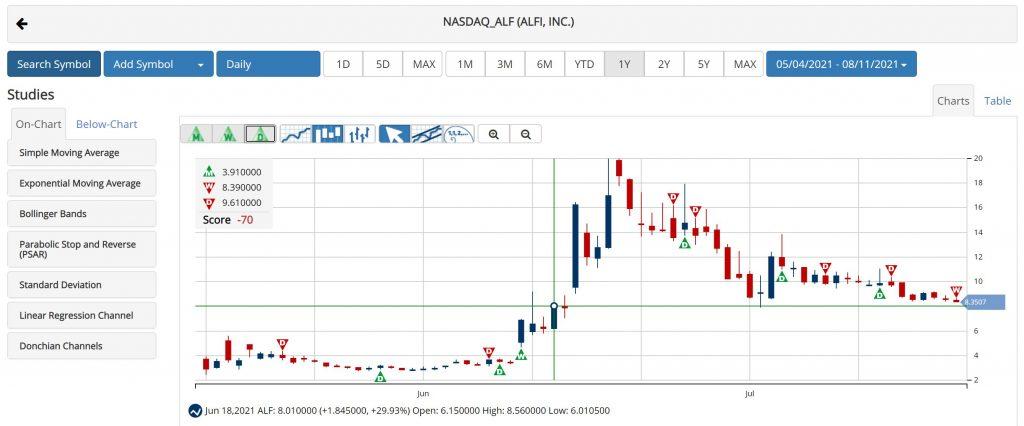 MarketClub Trade Triangles Chart