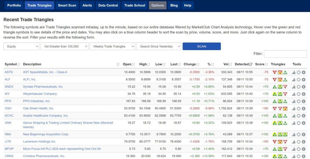 MarketClub Trade Triangles List